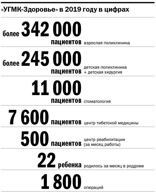 УГМК-Здоровье в цифрах, 2019 год