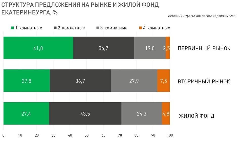 Квартиры — меньше и проще, цены — вверх. Что ждет рынок жилья Екатеринбурга в 2020 г. 2
