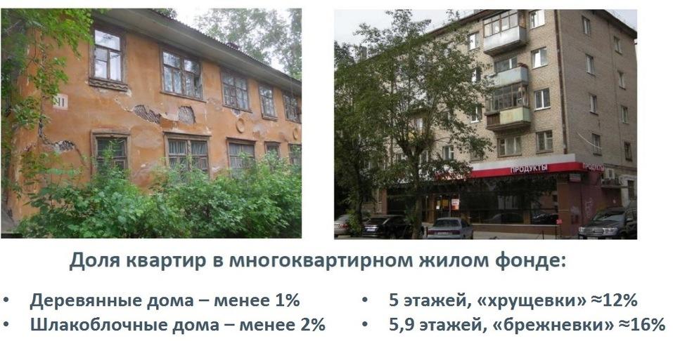 Квартиры — меньше и проще, цены — вверх. Что ждет рынок жилья Екатеринбурга в 2020 г. 6