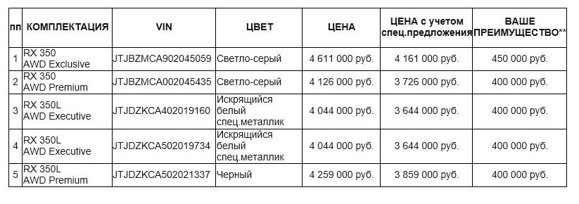 ПОСЛЕДНИЕ LEXUS RX В МЕДВЕДЬ ПРЕМИУМ 1