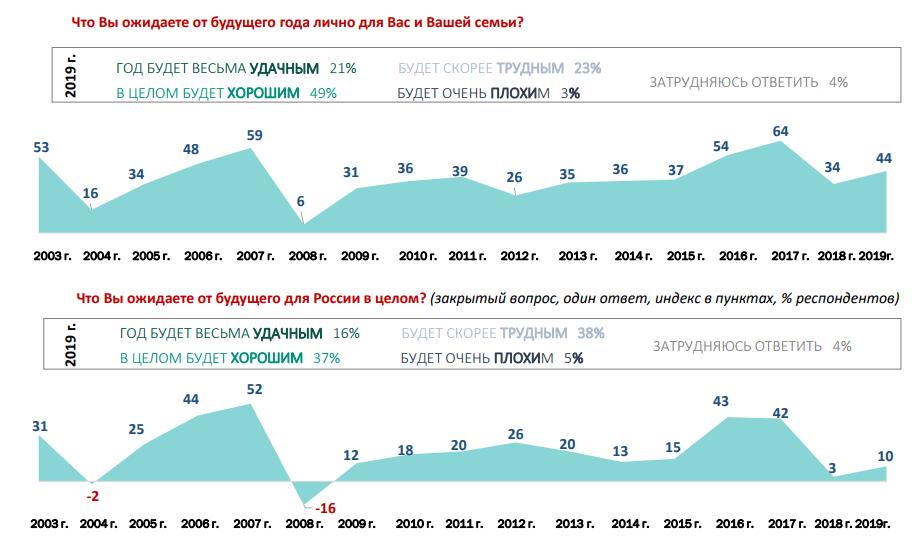 Припомнили пенсионную реформу. 60% россиян посчитали 2019 г. трудным и плохим для страны 1