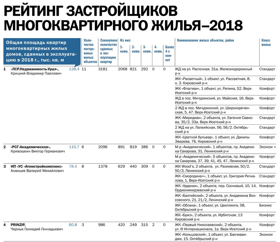 Рынок в состоянии осторожного ожидания. Крупнейшие застройщики Екатеринбурга / Рейтинг 2