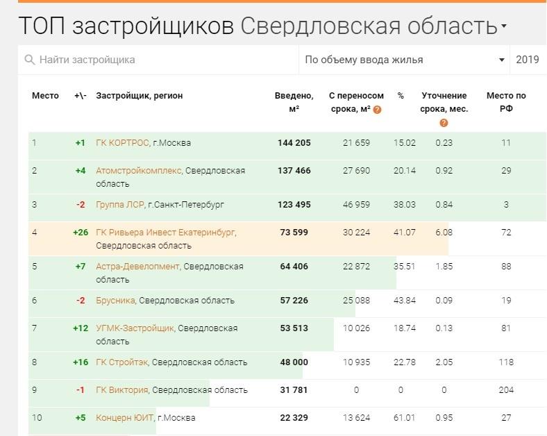 Компания Вексельберга стала крупнейшим застройщиком Екатеринбурга / РЕЙТИНГ 1