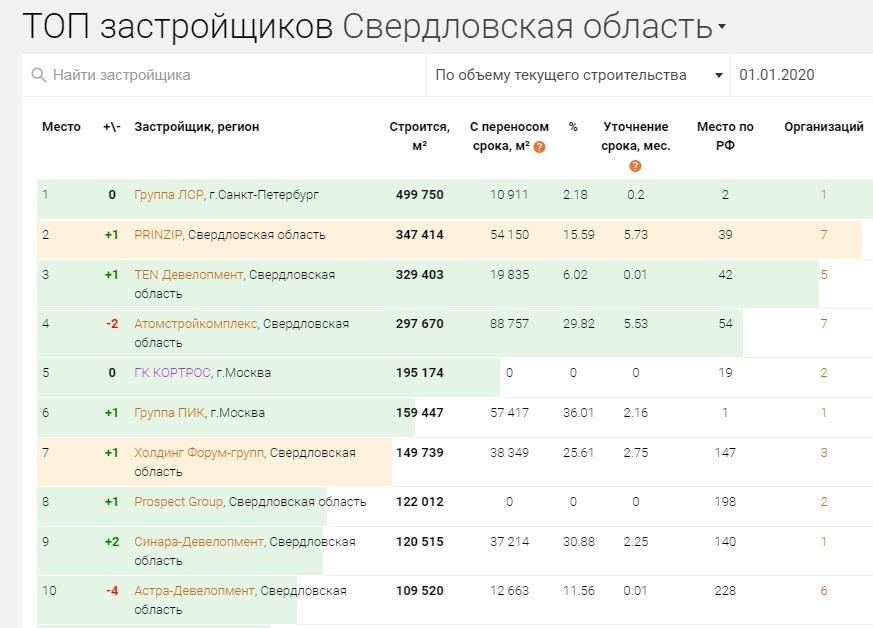 Компания Вексельберга стала крупнейшим застройщиком Екатеринбурга / РЕЙТИНГ 2