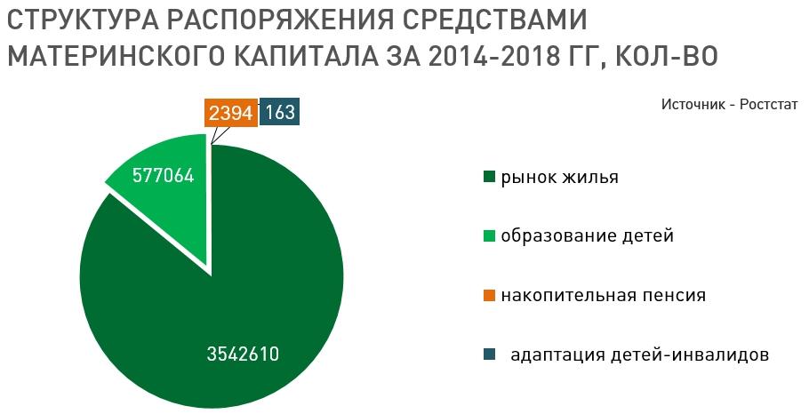 «Ждем массы микроквартирок-«маткапиталок». Путинские деньги заставят город деградировать? 2