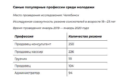 Продавцы и грузчики: кем хочет работать молодёжь Челябинска 1