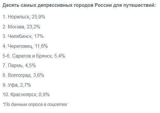 Челябинск оказался в топ-3 депрессивных городов России 1
