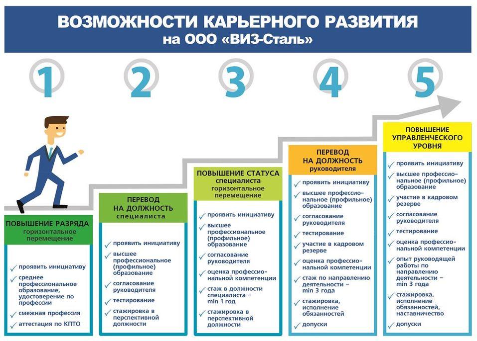 Карьерные возможности ВИЗ-Стали