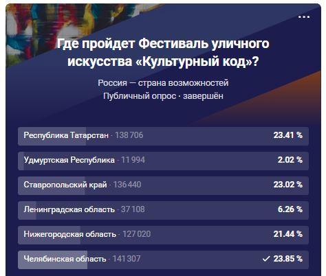 Челябинск победил Казань и Ставрополь в борьбе за фестиваль «Культурный код» 1