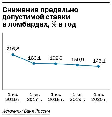Ломбардный бизнес: гайки закручивают, спрос не снижается 5
