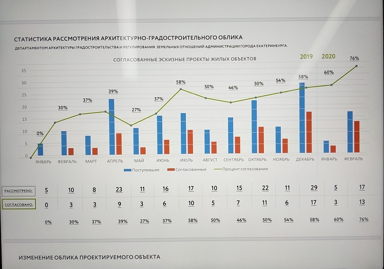 график выдачи согласований