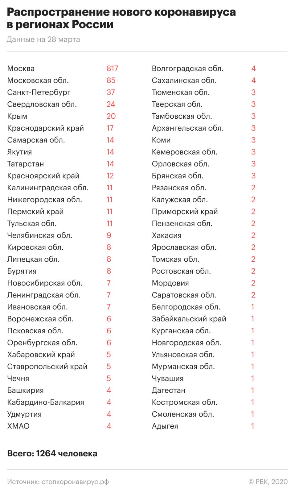 У медсестры БСМП в Красноярске обнаружили коронавирус   1