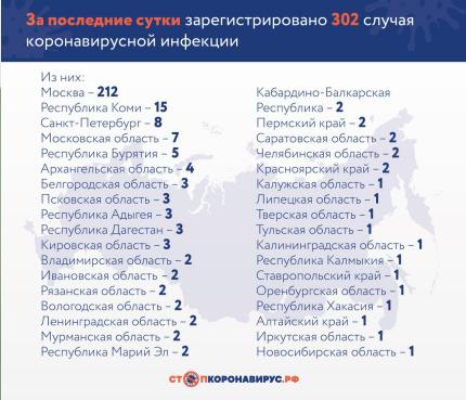 Количество заболевших коронавирусом в РФ плавно растет. Среди новых больных много молодежи 1
