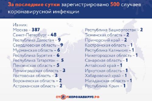 В России за сутки выявили 500 новых случаев коронавируса — всего 2337 1