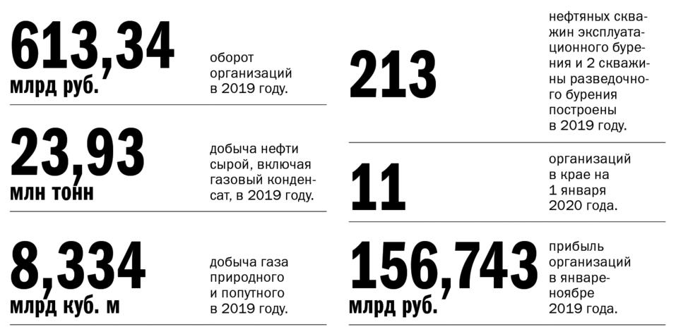 Экономика Красноярского края: место для шага вперед 1