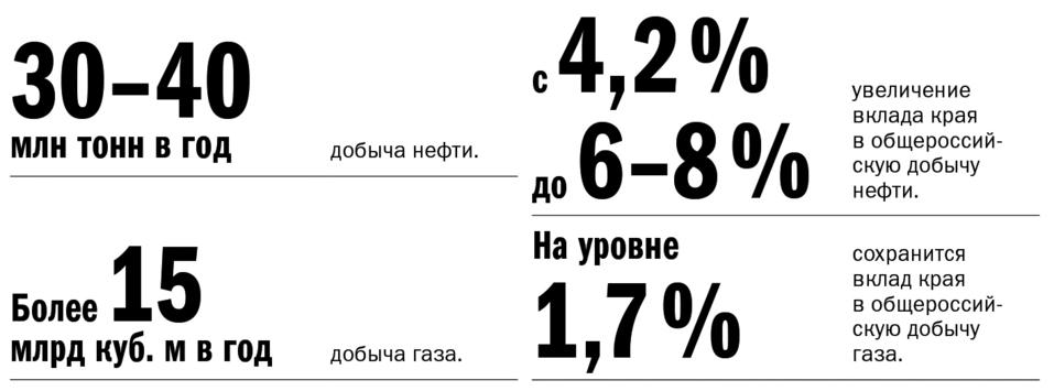 Экономика Красноярского края: место для шага вперед 2