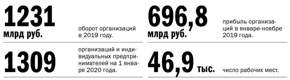 Экономика Красноярского края: место для шага вперед 3