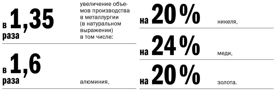 Экономика Красноярского края: место для шага вперед 4