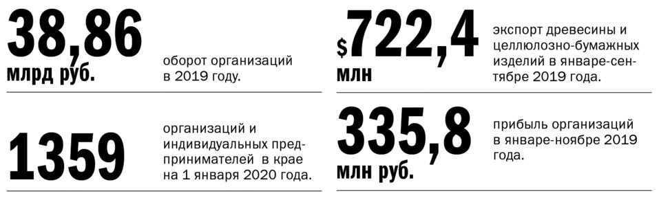 Экономика Красноярского края: место для шага вперед 5