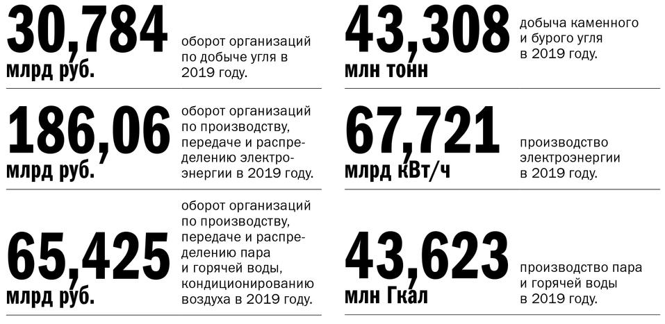 Экономика Красноярского края: место для шага вперед 7
