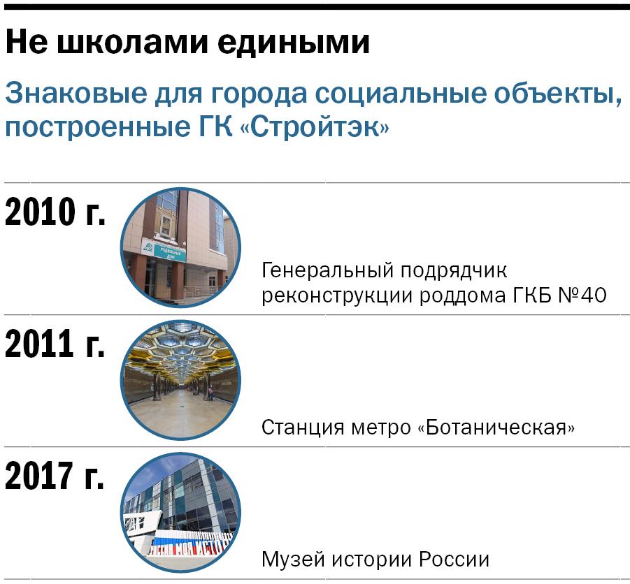 Кто может создать «Хогвардс» на Урале? Главный строитель школ в городе: секреты мастерства 3
