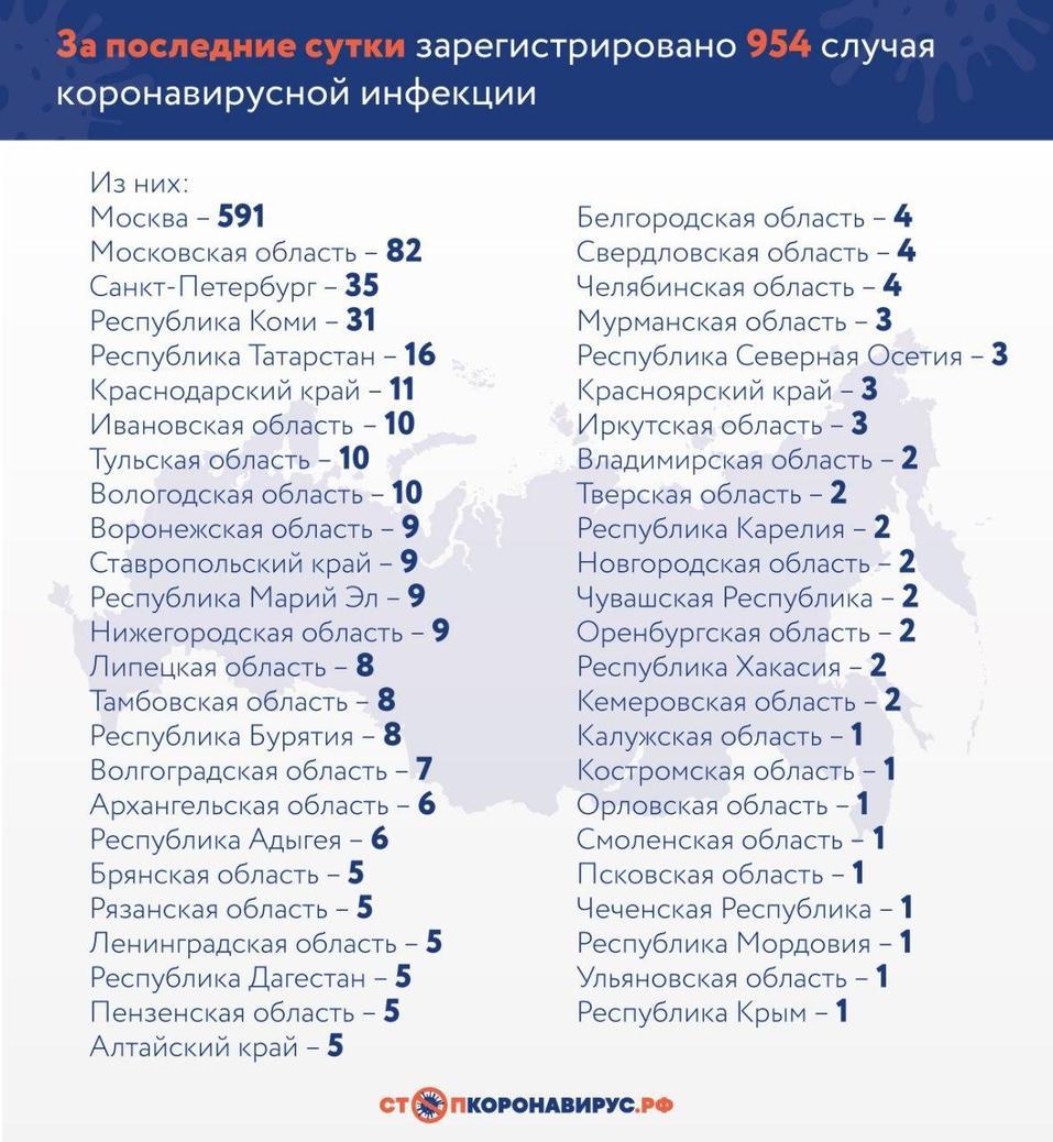 Количество заболевших коронавирусом в России рекордно выросло — на фоне замедления в мире 1