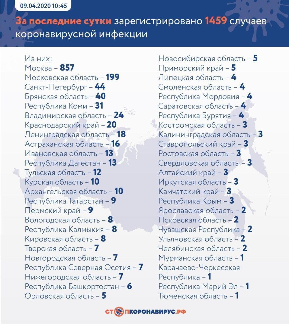 Количество больных коронавирусом в России резко выросло и превысило 10 тыс. человек 1