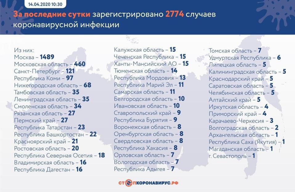 Число больных коронавирусом в России превысило 20 тыс. Новых случаев становится все больше 1