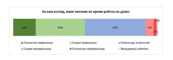 Жители Челябинской области рассказали о питании на «удалёнке» 1