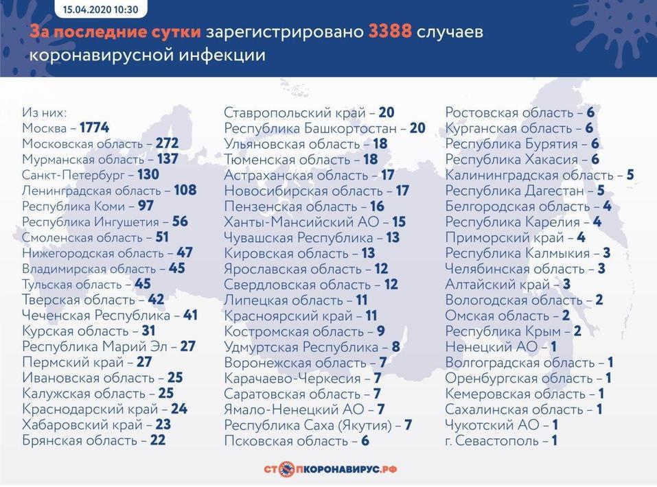 В России выявили более 3000 случаев коронавируса в сутки. Почти половина — в Москве 1