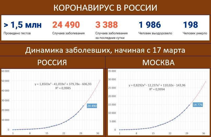 В России выявили более 3000 случаев коронавируса в сутки. Почти половина — в Москве 2