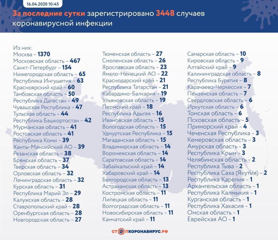 Эпидемия расползается. Число больных коронавирусом в России достигло почти 28 тыс. человек 1
