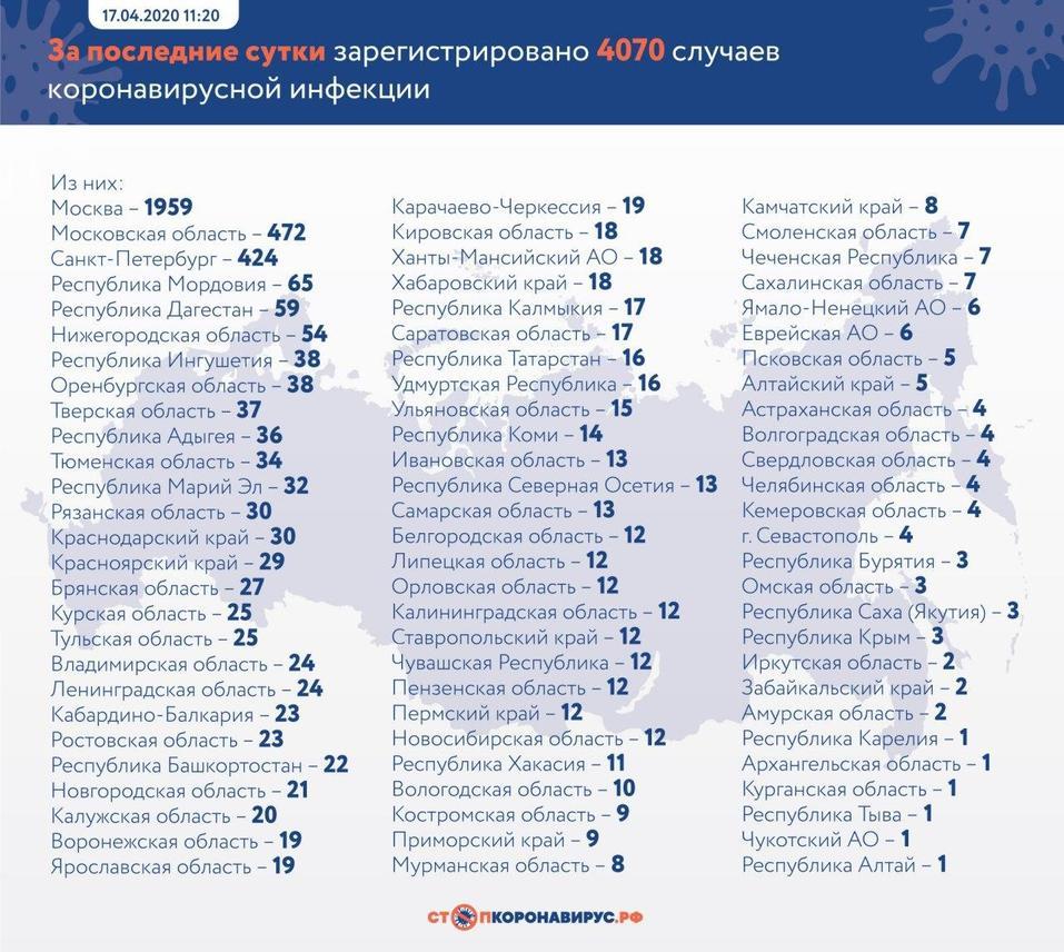Число новых случаев коронавируса в России впервые превысило 4000. Всего — более 32 тыс. 1