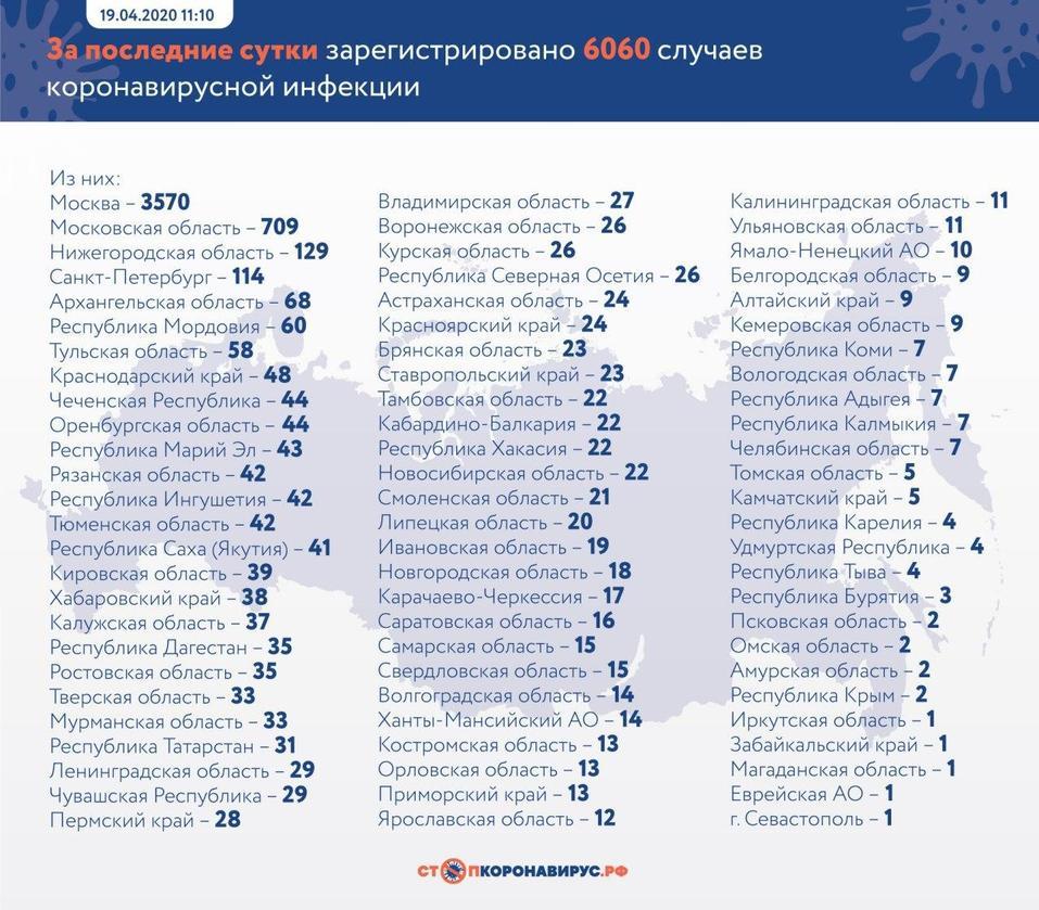 В России нашли 6060 случаев коронавируса. Число больных удвоилось за 5 дней — до 42 тыс. 1