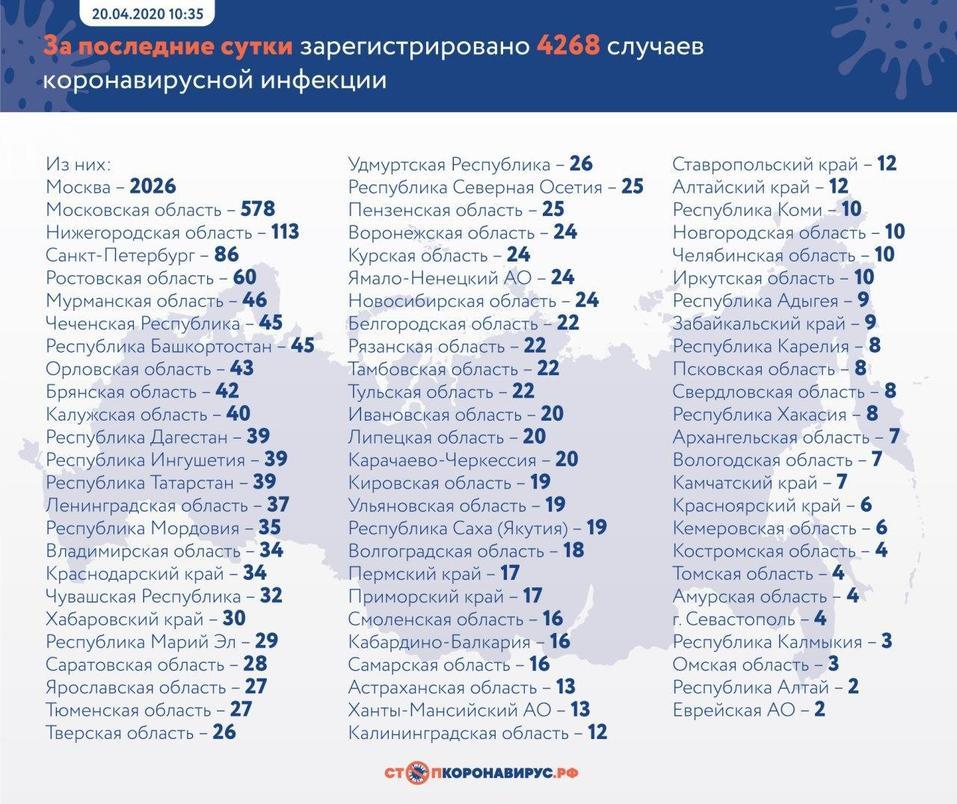 За день число новых случаев короновируса в России снизилось в 1,5 раза. Всего — 47 тыс. 1