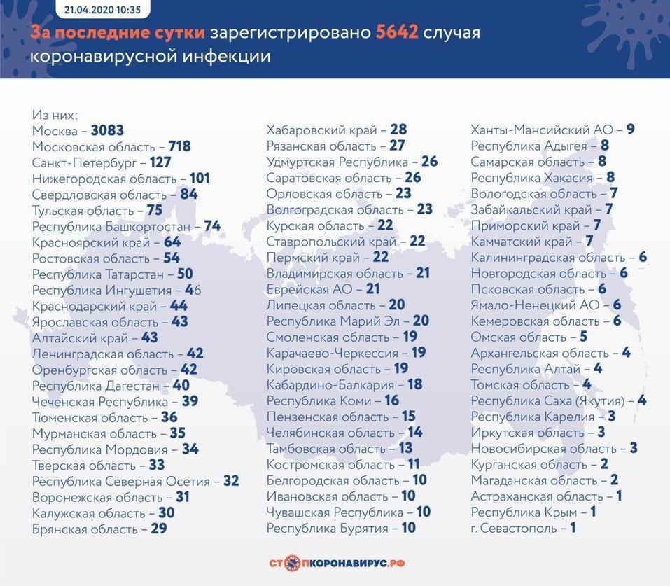 Число больных коронавирусом в России превысило 52 тыс. За сутки произошел новый скачок 1