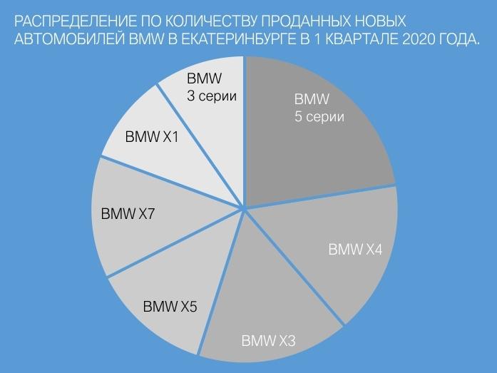 Автодилеры BMW в Екатеринбурге держат цены на докризисном уровне 4