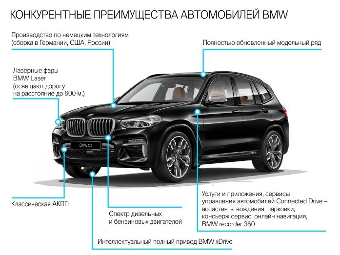 Автодилеры BMW в Екатеринбурге держат цены на докризисном уровне 5
