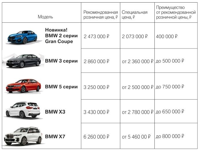 Автодилеры BMW в Екатеринбурге держат цены на докризисном уровне 2