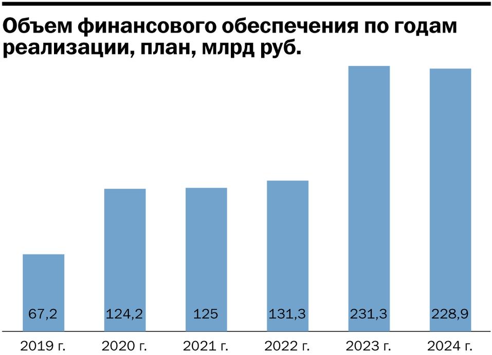 Инфографика: Объем финансирования нацпроектов по годам