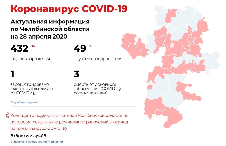В Челябинской области первый случай смерти от ковидной пневмонии 1