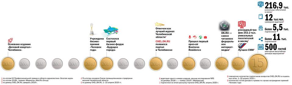 Издание «Деловой квартал-Челябинск» в лицах и цифрах 10