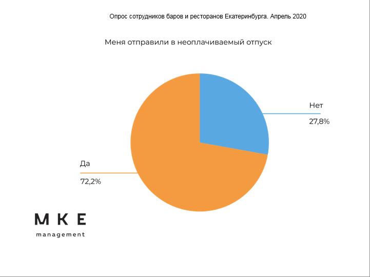 Ифографика: сколько работников общепита в неоплачиваемом отпуске