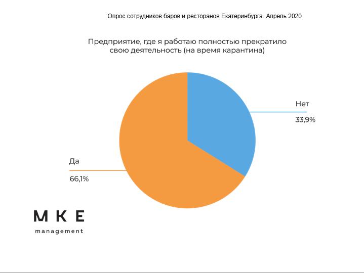 Инфографика: сколько предприятий работает во время самоизоляции