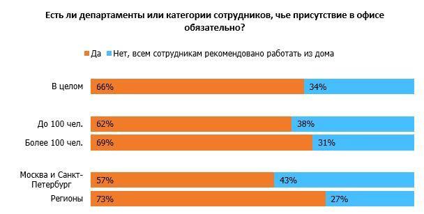 В Челябинске бизнесмены увеличили частоту уборок в офисах 1