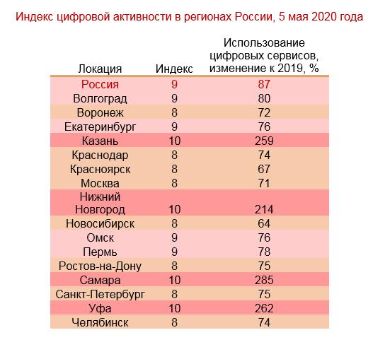 Играем, снимаем, смотрим: в Челябинске резко вырос спрос на кино, видео и игровые сервисы 1