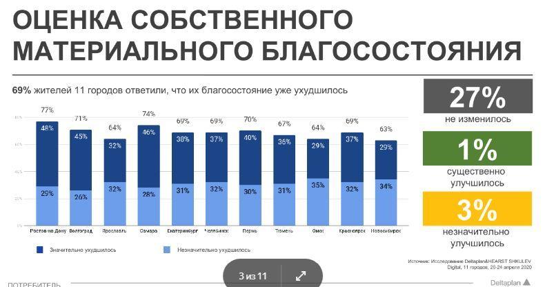 В Челябинске большинство жителей чувствуют ухудшение материального положения 1