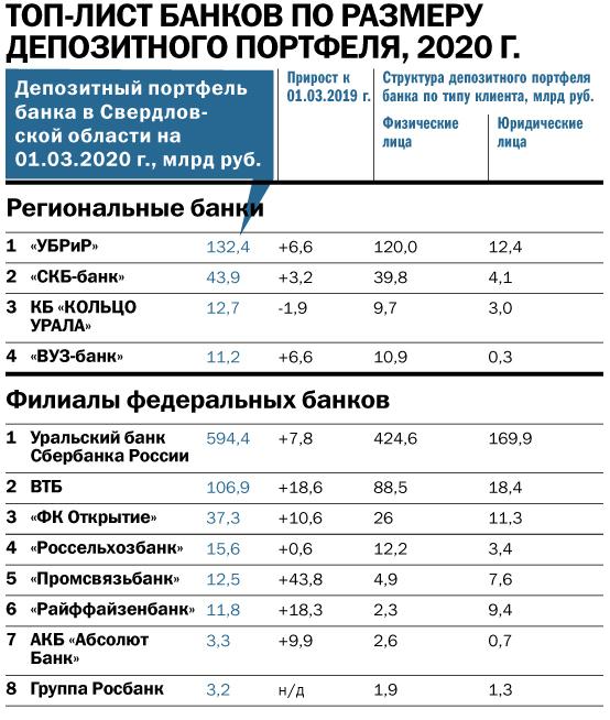 Бизнес чаще просит кредиты, а ипотека сдает позиции. Рейтинг ведущих банков Екатеринбурга 3