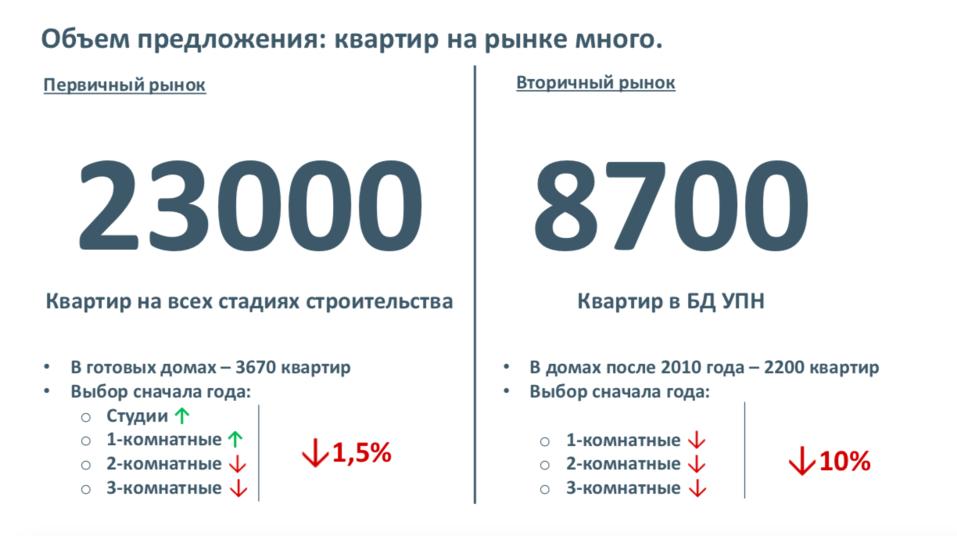 Количество сделок на рынке недвижимости Екатеринбурга сократилось на 25% 2