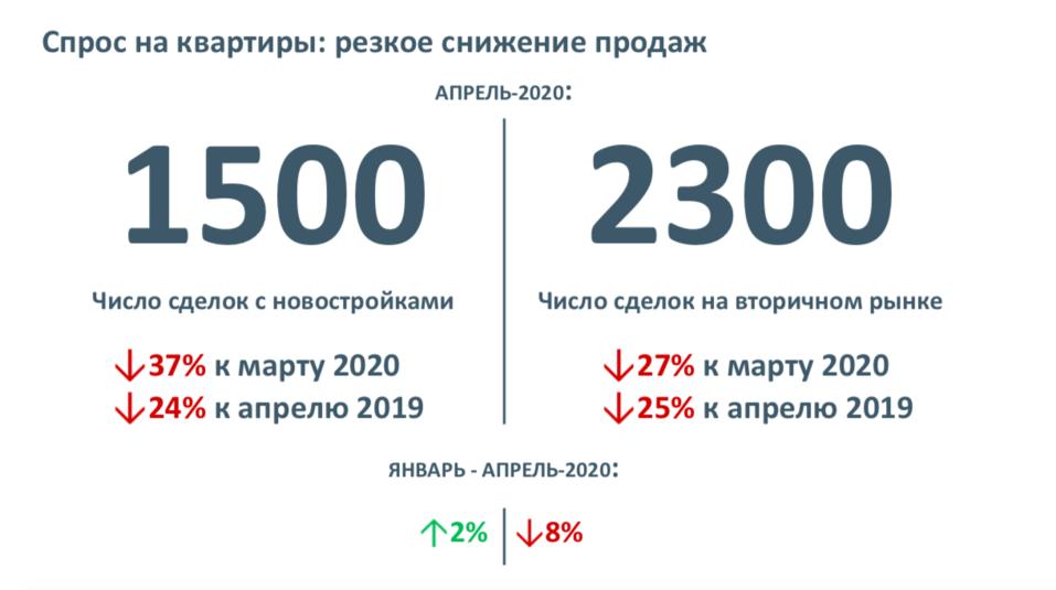 Количество сделок на рынке недвижимости Екатеринбурга сократилось на 25% 1